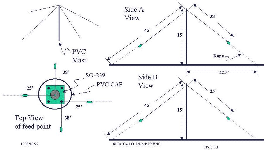 Near Vertical Incident Scattering Antenna