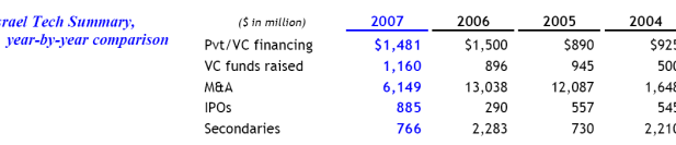Israel Tech Summary, year-by-year comparison