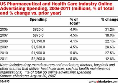 healthcare-spend_emarketer-us-pharma-healthcare-online-ad-spend-forecast.jpg