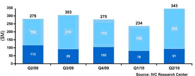 Venture Capital Raised by Israeli High-Tech Companies by Quarter