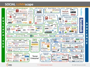 Social services online infographic
