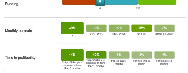 Startup Genome Compass - financial metrics