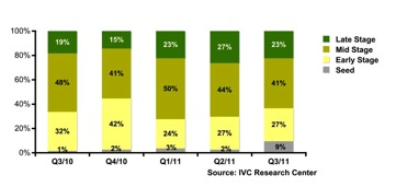 Capital raised by Israeli high tech cos by stage q3 2011