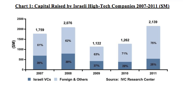 Capital raised by Israeli companies in 2011