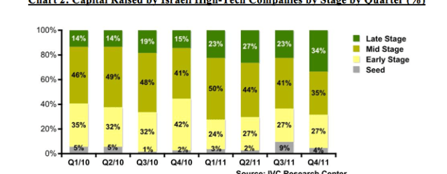 IVC online 2011 VC report