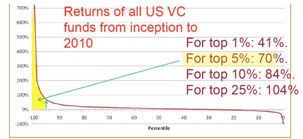 US VC returns in the last 10 years