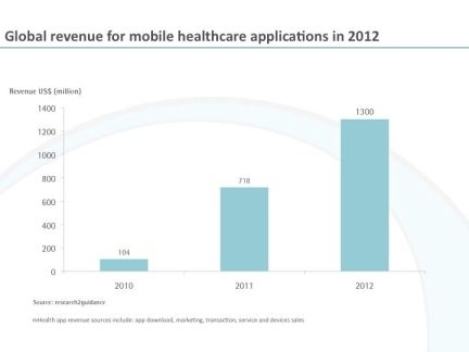 Global-mobile-healthcare apps