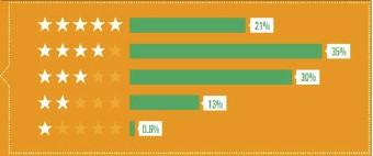 breakout of App Store ratings