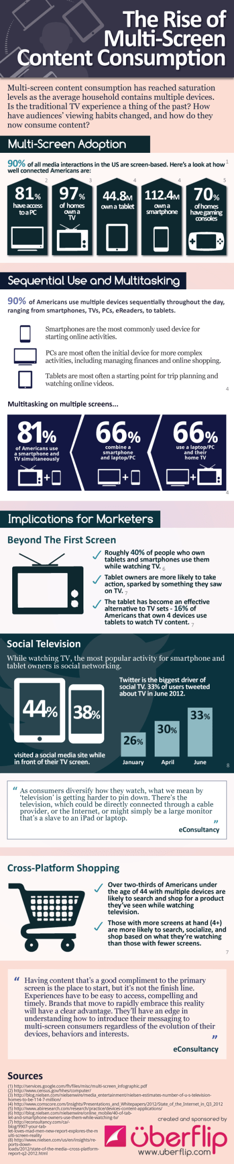 Inforgraphic - Content consumption Device