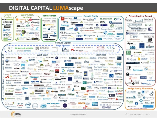 Digital capital investors inforgraphic lumascape VC Cafe