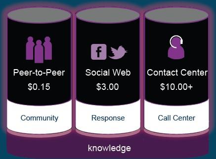 Social customer service saves money