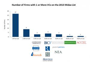 Strong VC Midas List