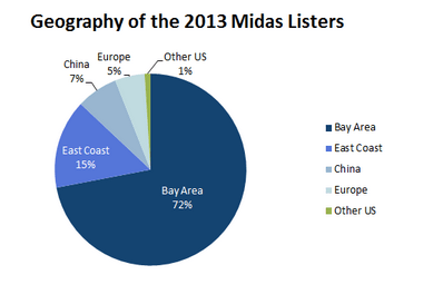 Bay Area tops VC midas list 2013