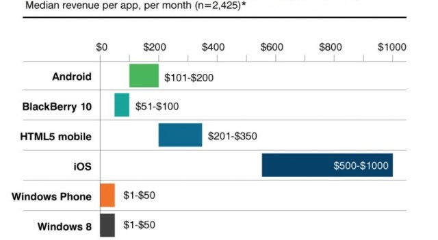 Median revenue per app