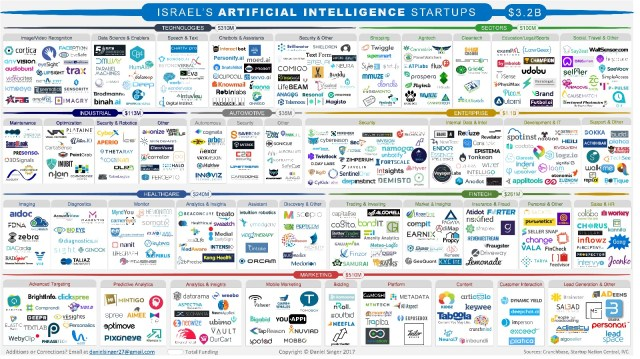 Machine Intelligence startup landscape in Israel, September 2017