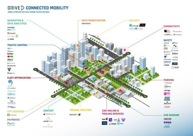 connected mobility landscape drive tlv israeli startup