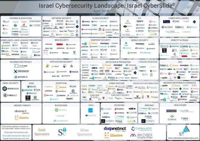 Israel cybersecurity startup landscape
