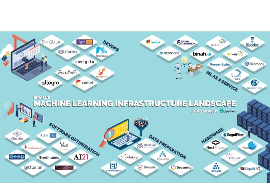 Machine learning infrastructure startup landscape