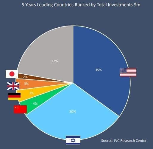 Multinationals countries active in Israeli high tech investments