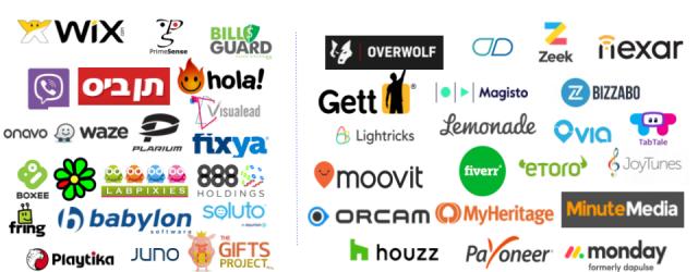 Consumer startups in Israel