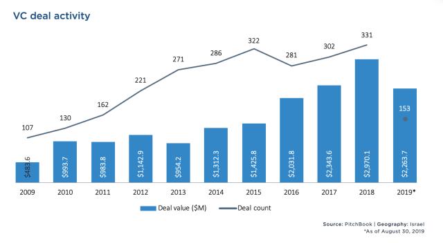 Israeli startups raise close to $1 billion in September alone