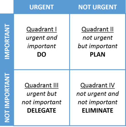 The decision making quadrant