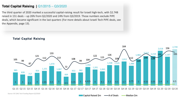 Israeli venture capital broke new records in Q3 2020, but seed rounds are massively down