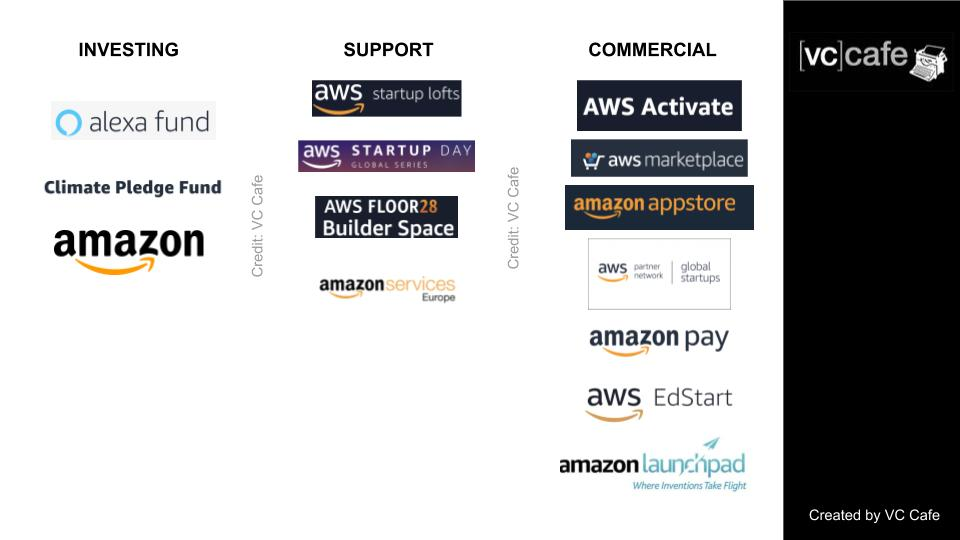 How can startups engage Amazon and AWS across investment, partnerships and support
