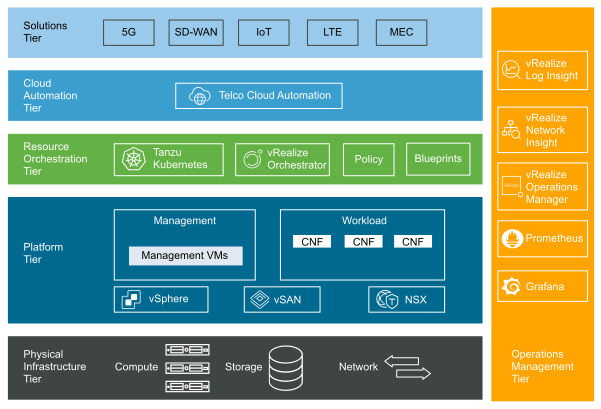 New Telco and Edge Cloud Reference Architectures