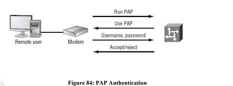 pap authentication