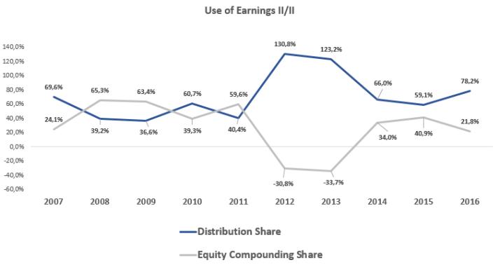 Use of earnings II_II