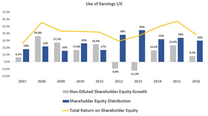 Use of earnings I_II