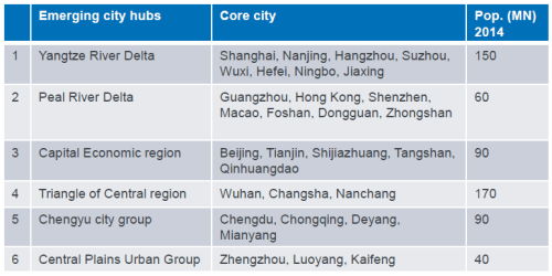 Hubs China 2