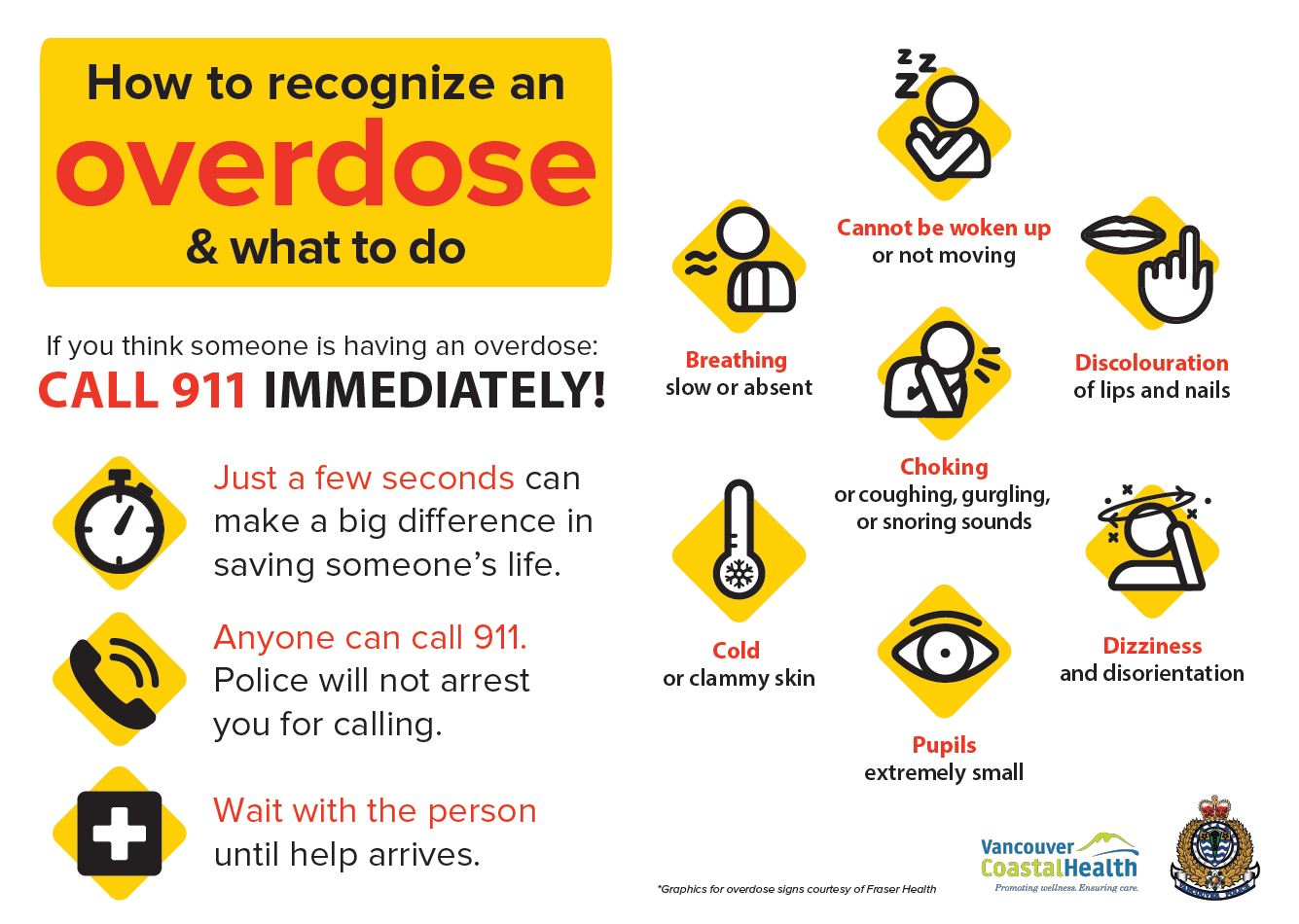 Overdose Prevention Amp Response