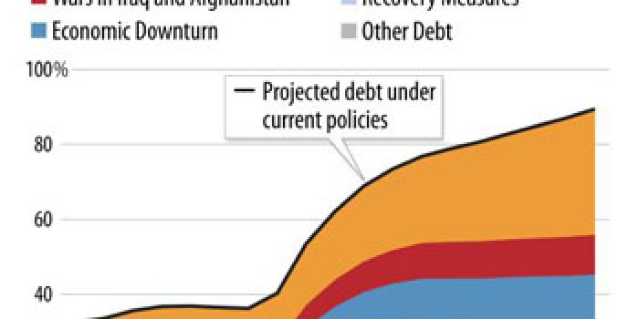 Debt and Taxes Part III
