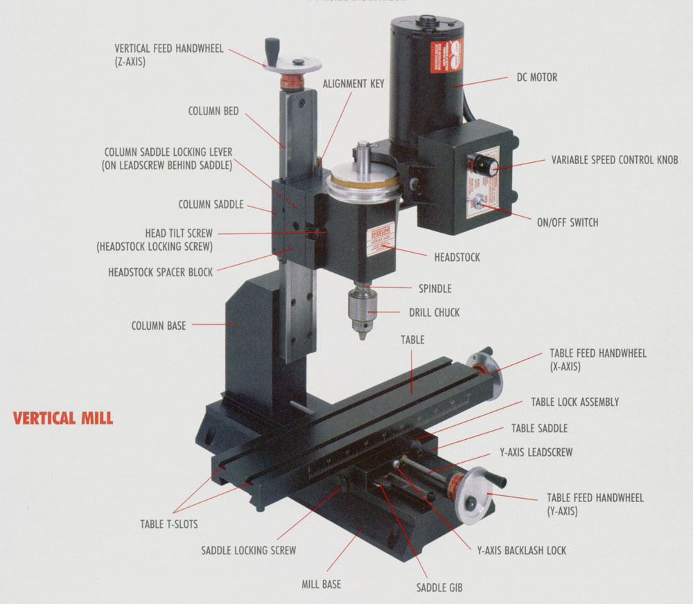 hight resolution of the parts of a mill and what they do see photo above