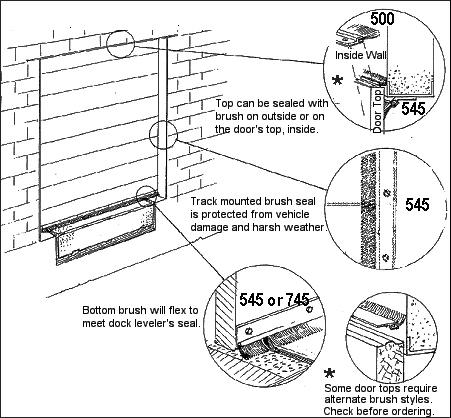 Dock Door Brush Seal Guide