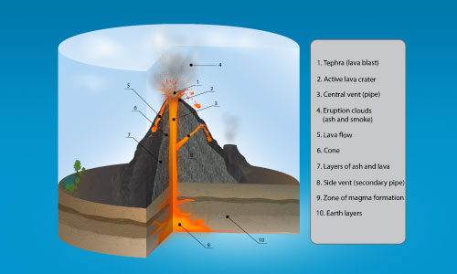 inside volcano diagram vent mk1 golf horn wiring premium tutorial 3d infographics illustrator tutorials learn