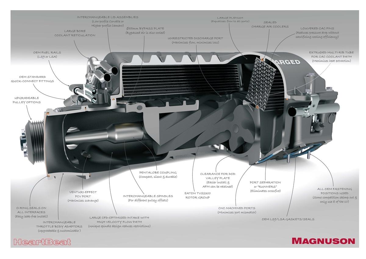 hight resolution of magnuson radix supercharger system trailblazer ss