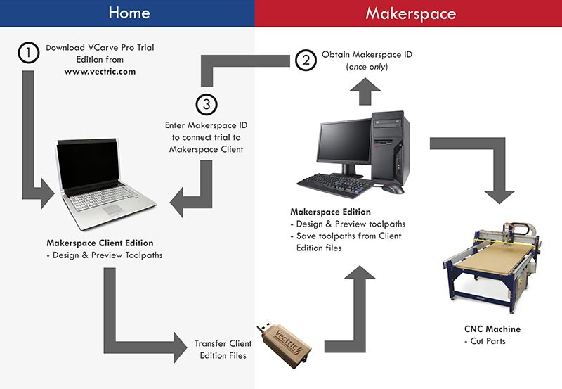 Makerspace - How it works