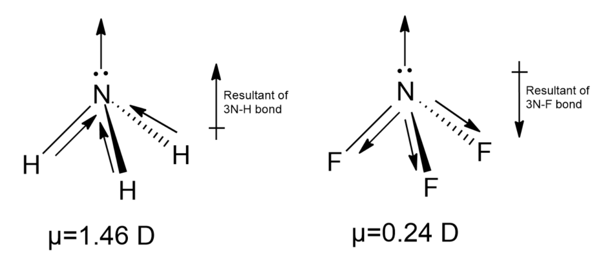 Dipole moment NF3is smaller than A NH3 B CO2 C BF3 class