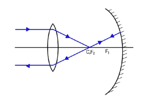 A concave mirror of focal length f1 is placed at a class