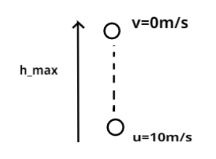 A body is projected vertically upwards with a velocity