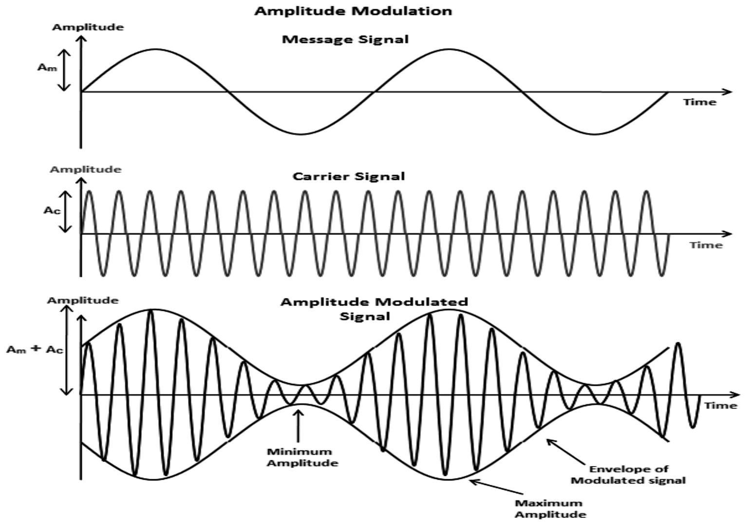 Draw A Diagram Of Amplitude Modulated Waves Class 13