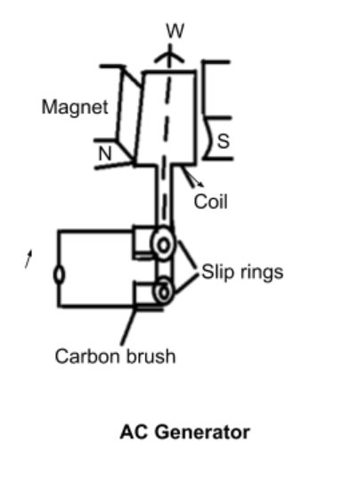 Draw a labeled diagram of an ac generator Obtain the class