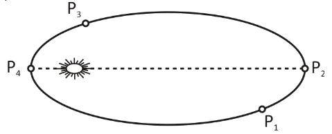 Figure shows a planet in an elliptical orbit around class