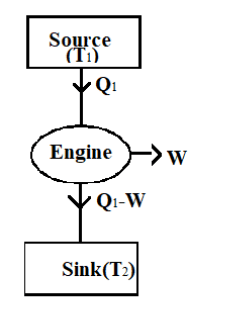An ideal Carnot engine whose efficiency 40 receives class