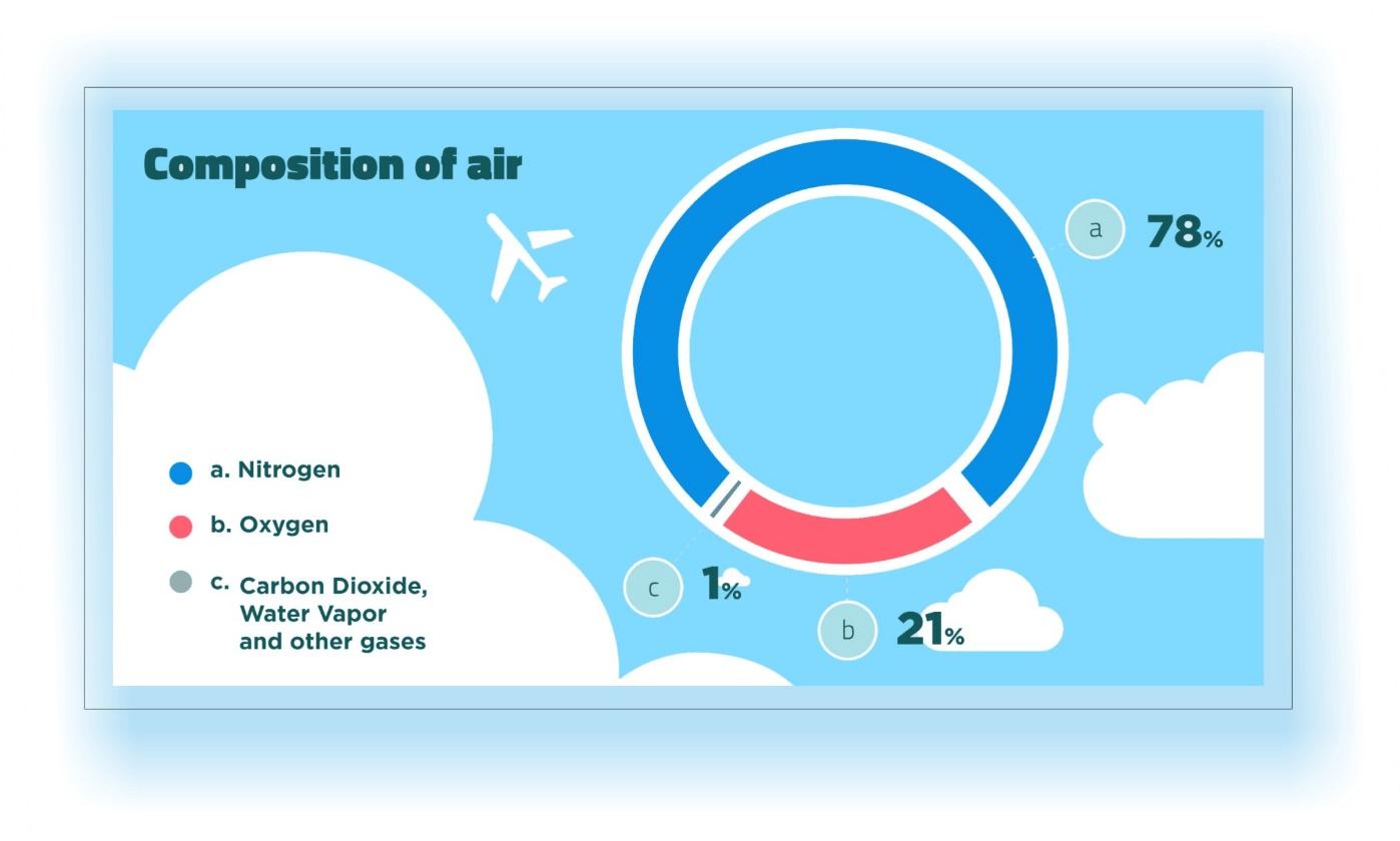 components of air nitrogen