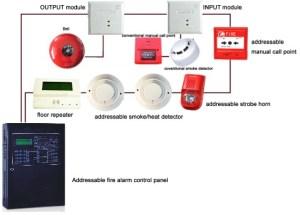 Fire Security Project Fire Alarm
