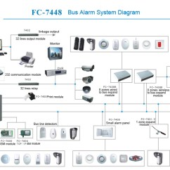 Addressable Fire Alarm Control Panel Wiring Diagram Circuit Simple Security Project Lcd Program Bus Model